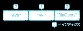 配列データのサンプル画像