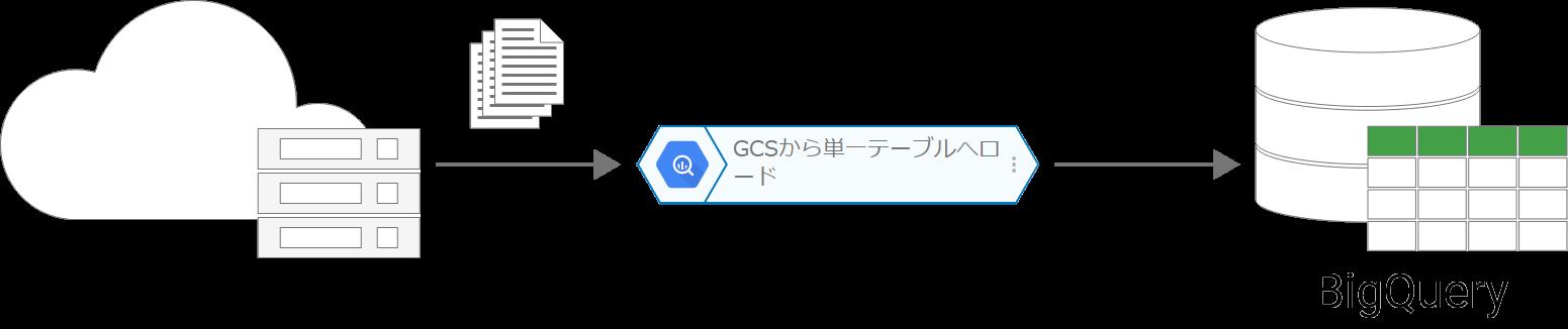 GCS から単一テーブルへロードブロックの概念図