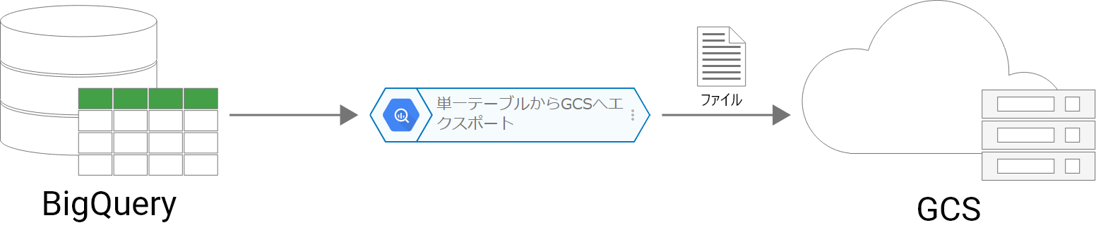 単一テーブルから GCS へエクスポートブロックの概念図