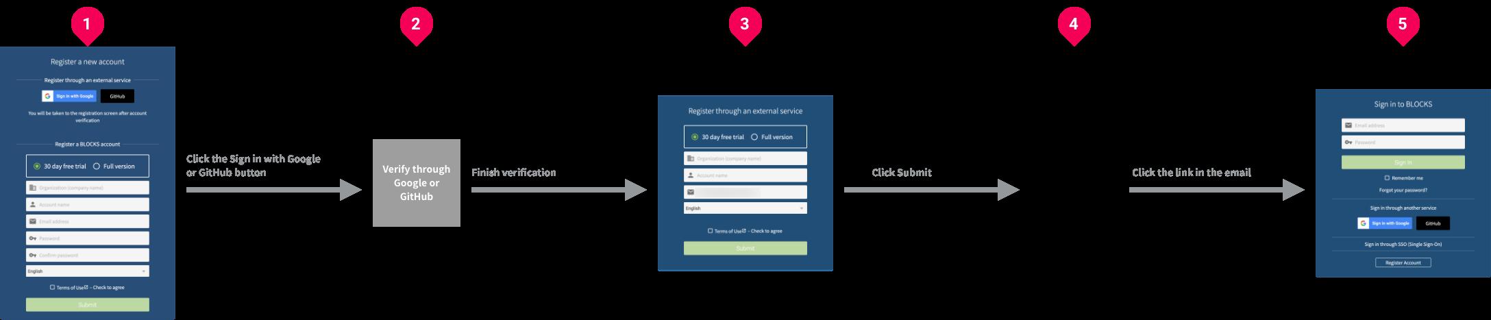 External service registration process
