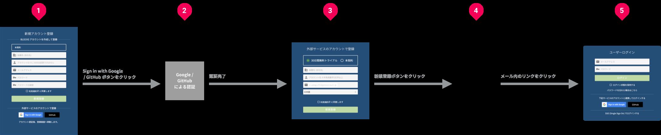 外部サービスを使ったアカウント登録の流れ図