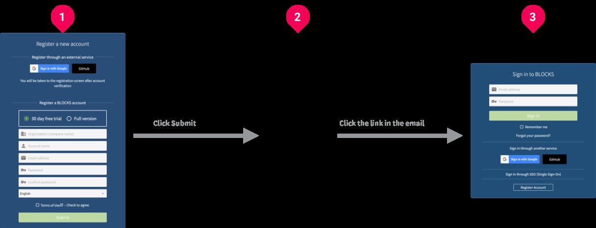 BLOCKS account registration process