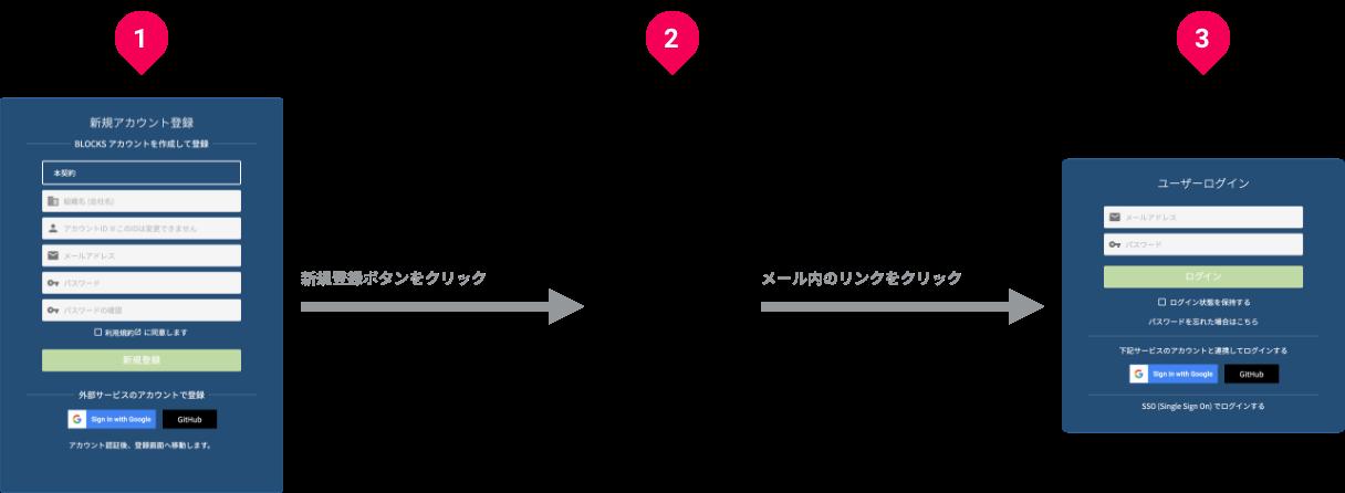 アカウント登録の流れ図