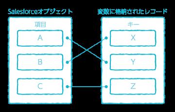 データマッピング解説図