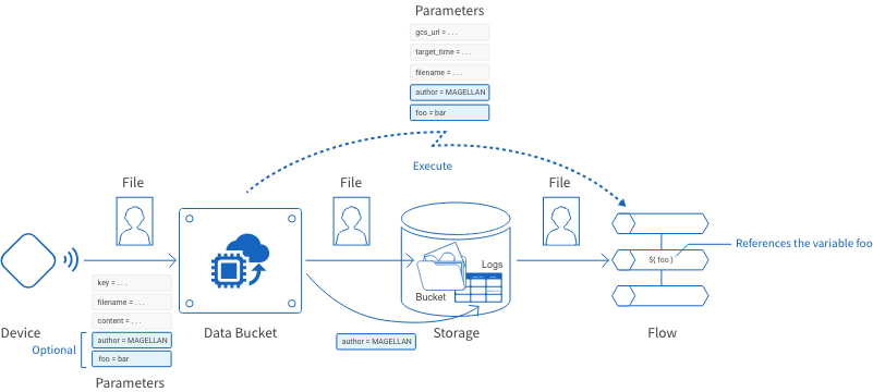 Flow Designer connection parameters explanation