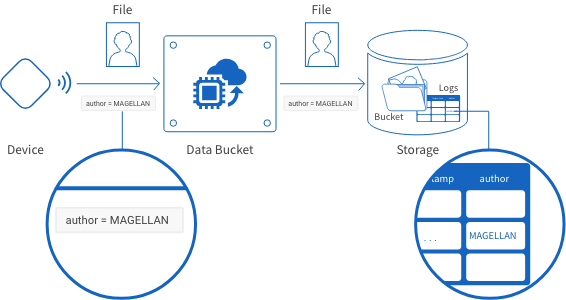 Outline of sending data from devices to Data Buckets