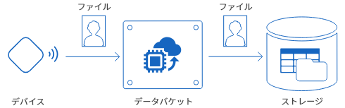 ファイル受信タイプ概略図