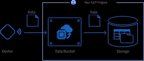 Data Bucket outline