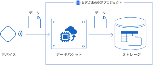 IoT ボード概略図