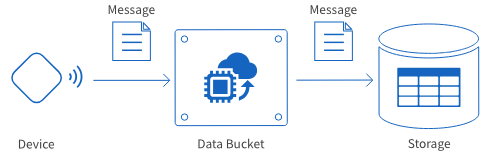 Message-receiving Data Bucket outline