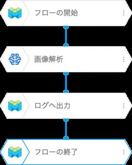 使用した BLOCKS フロー図