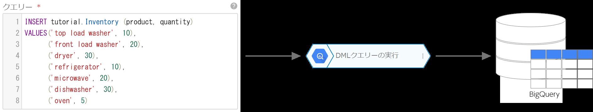 DML クエリーの実行ブロックの概念図