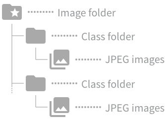 Image folder specifications