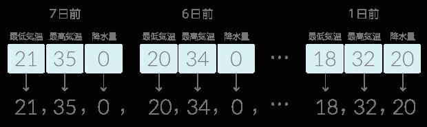時系列型をモデルジェネレーターのトレーニングデータで使用する例