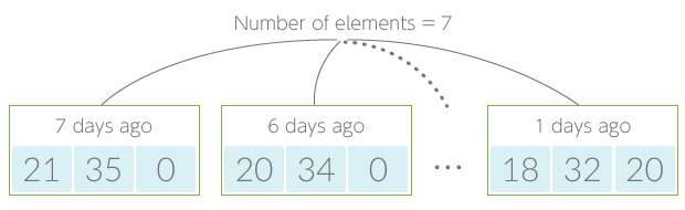 Number of elements example