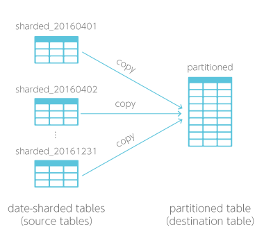 Convert to partitioned table BLOCK chart