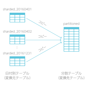 分割テーブルへ変換ブロックの概略図