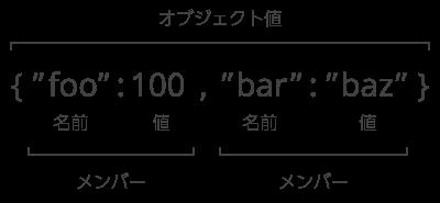 HTTP ボディの JSON テキストの例