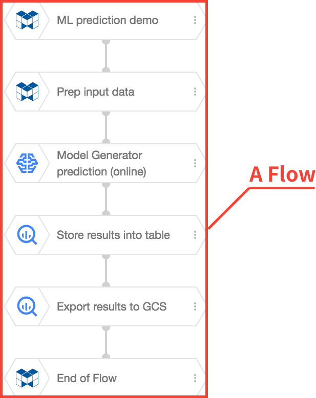 Example Flow with label