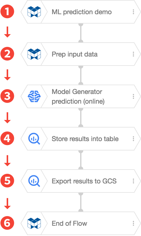 Example Flow execution order