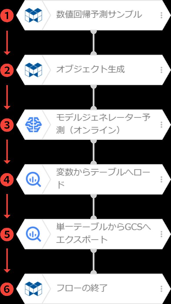 フローの実行の流れ図
