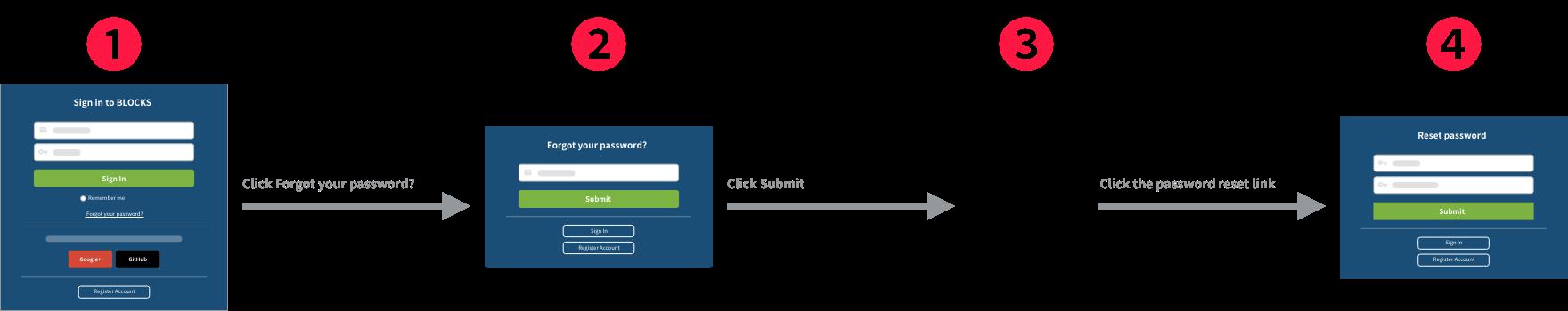 Password reset process