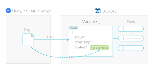 Load to variable from GCS BLOCK overview