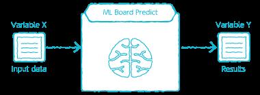 Model Generator prediction BLOCK overview