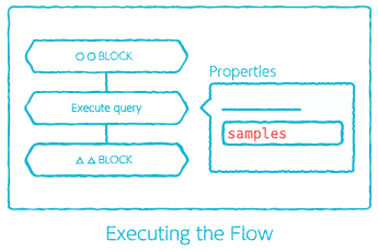 Variable expansion example: Executing the Flow