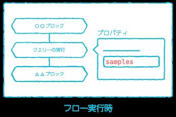変数展開例(フロー実行時)