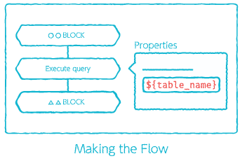 Variable expansion example: Making the Flow