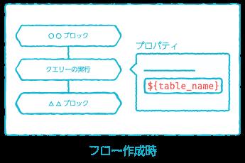 変数展開例(フロー作成時)