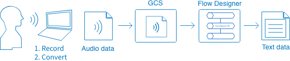 Overview of using the Speech recognition BLOCK for speech recognition