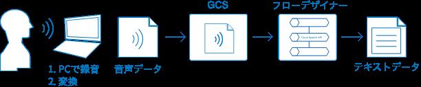 音声認識ブロックを使った音声認識の例の概略図