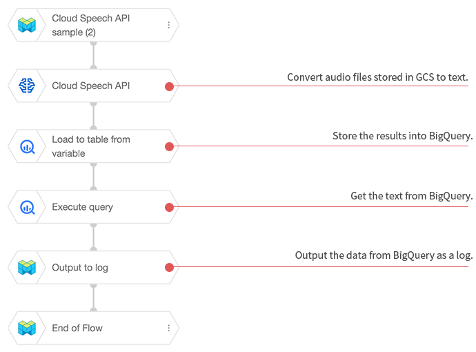Speech recognition BLOCK sample Flow (2)