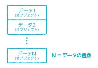 変数から Analytics へアップロードの配列の説明図