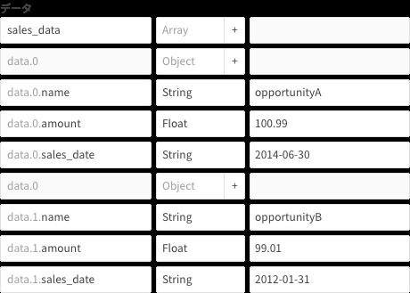 変数から Analytics へアップロードのオブジェクト生成ブロックの例