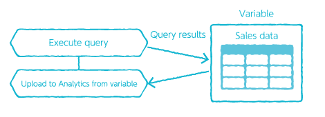 Overview of connecting an Execute query BLOCK with the Upload to Analytics from a variable BLOCK