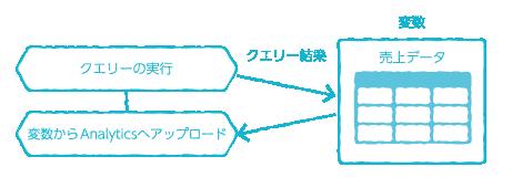変数から Analytics へアップロードブロックとクエリー実行ブロックの連携図