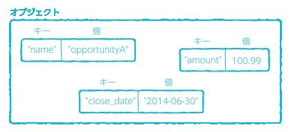 変数から Analytics へアップロードのオブジェクトの概念図
