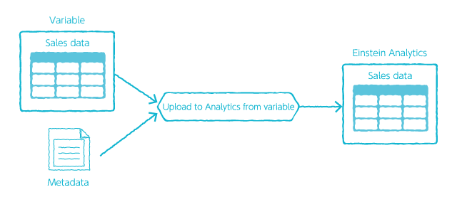 Upload to Analytics from a variable BLOCK overview