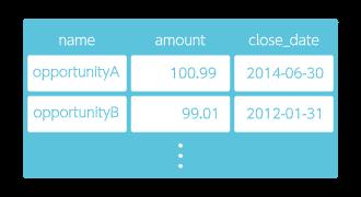 変数から Analytics へアップロードのサンプルデータ図