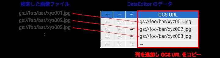 GCS Explorer から GCS URL を DataEditor のデータに追加するイメージ図