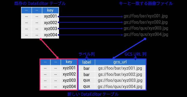 GCS Explorer から GCS URL を DataEditor のテーブルに追加する具体的な図