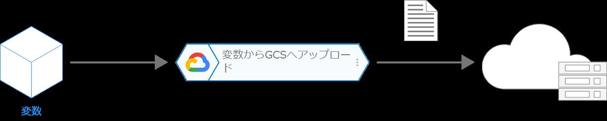 変数から GCS へアップロードブロックの概念図