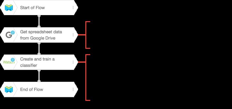 Sample Flow with each BLOCK's properties