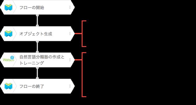 サンプルフローと各ブロックのプロパティ値の例