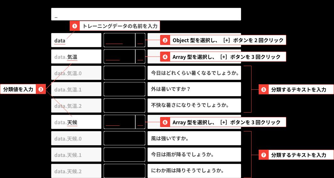 オブジェクト生成ブロックの使用例