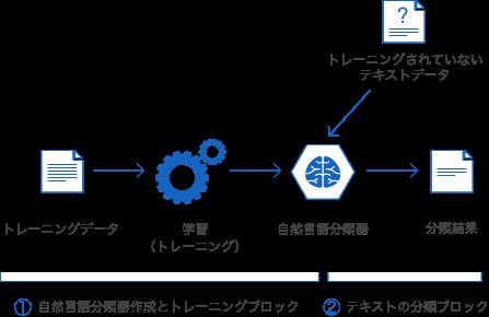 自然言語分類器の作成とトレーニングブロックの概略図