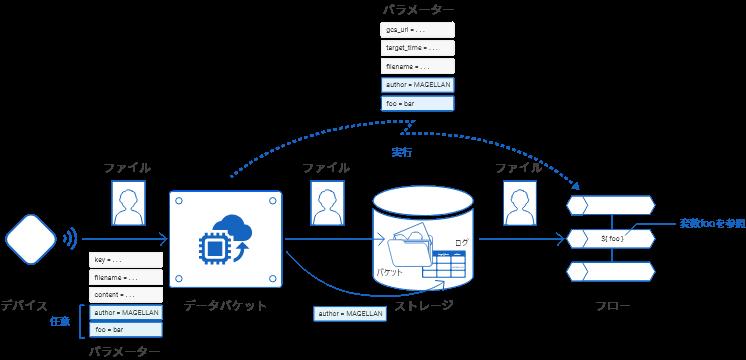 データバケットからフローへパラメーターが渡される様子の解説図
